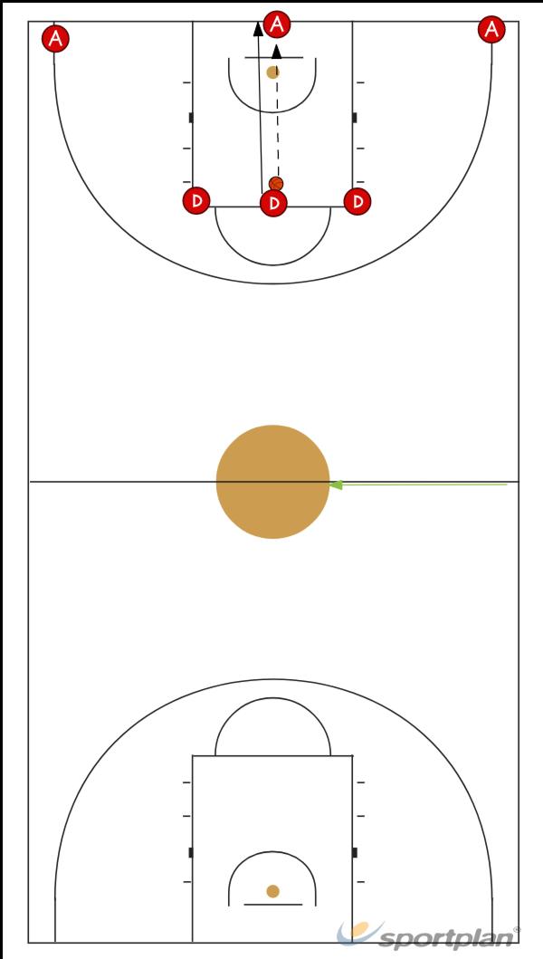 3 contra 2 + 1 (3 contra 2), sem drible3 v 2Basketball Drills Coaching