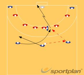 FAUX CROISEHandball Drills Coaching