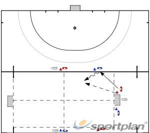 1 vs 1 i 2 vs 2Game relatedHockey Drills Coaching