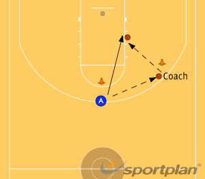 Simple Give and GoPassingBasketball Drills Coaching