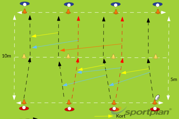Warm-up - PassingPassingRugby Drills Coaching