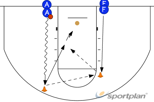 Warmup - passing and lay-upWarmupBasketball Drills Coaching