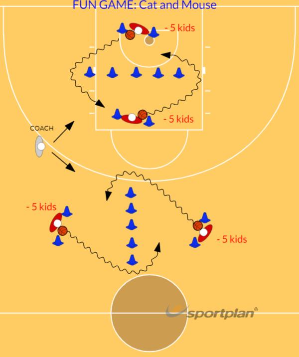 Nikola Fun Game: cat and mouseBasketball Drills Coaching