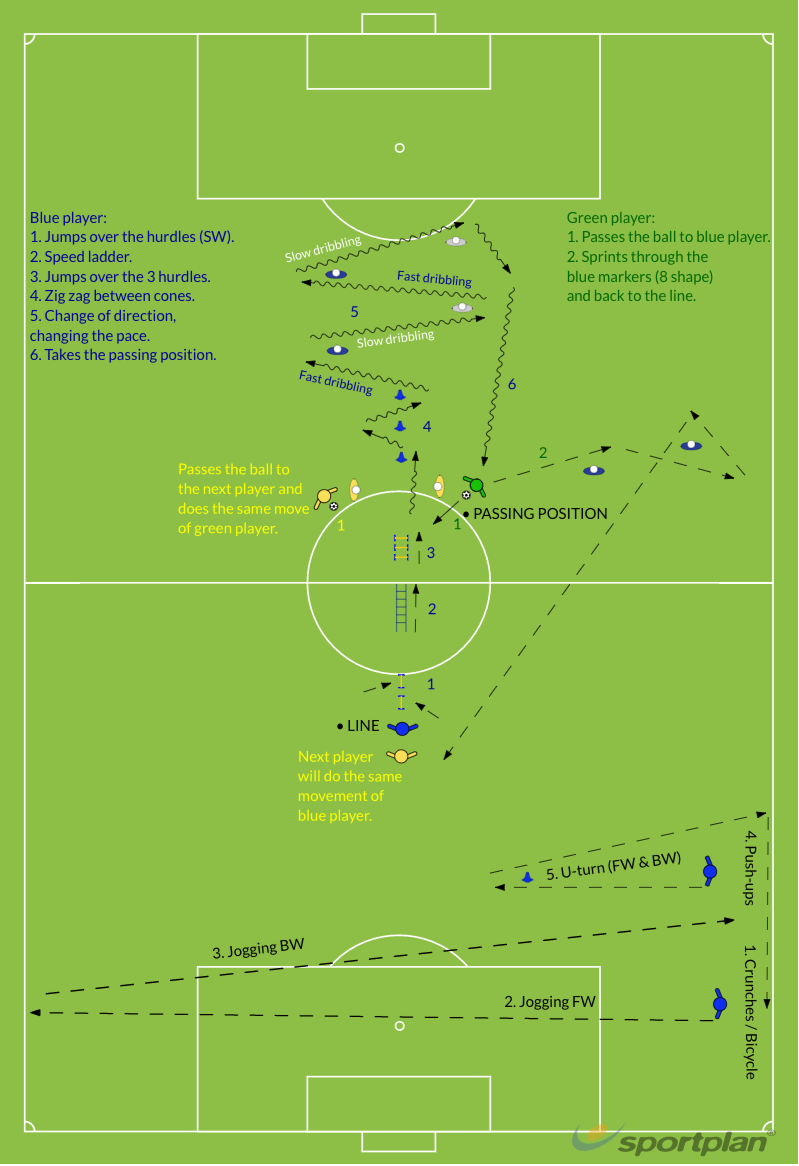 Training set 2 - Dribbling (Change of direction & pace)Skill CircuitFootball Drills Coaching