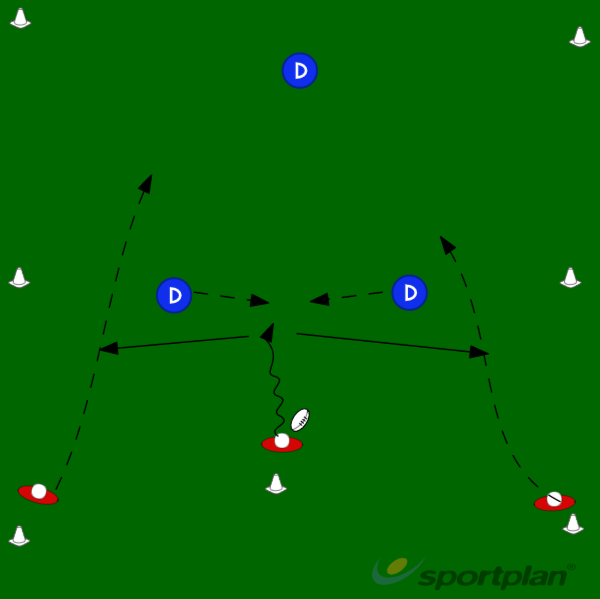 3vs2+IDecision makingRugby Drills Coaching