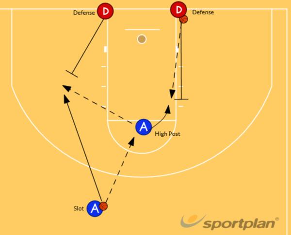 Pass cut, shoot, closeoutWarmupBasketball Drills Coaching