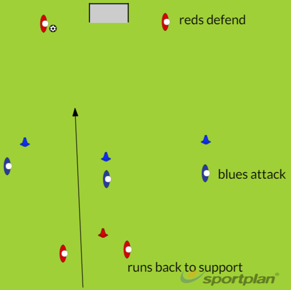 3 v 2 DrillConditioned gamesFootball Drills Coaching