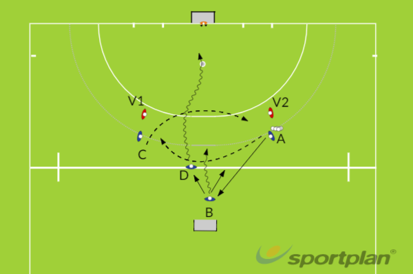 Pass in loop aannemen 3v2 (4v2)Overload situationsHockey Drills Coaching
