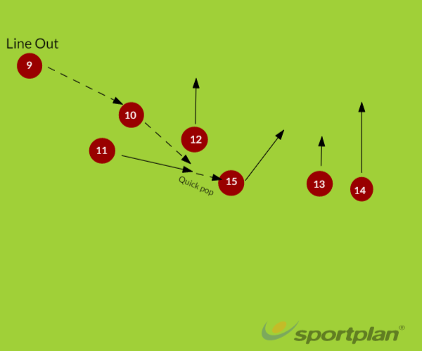 Line Out 3Rugby Drills Coaching