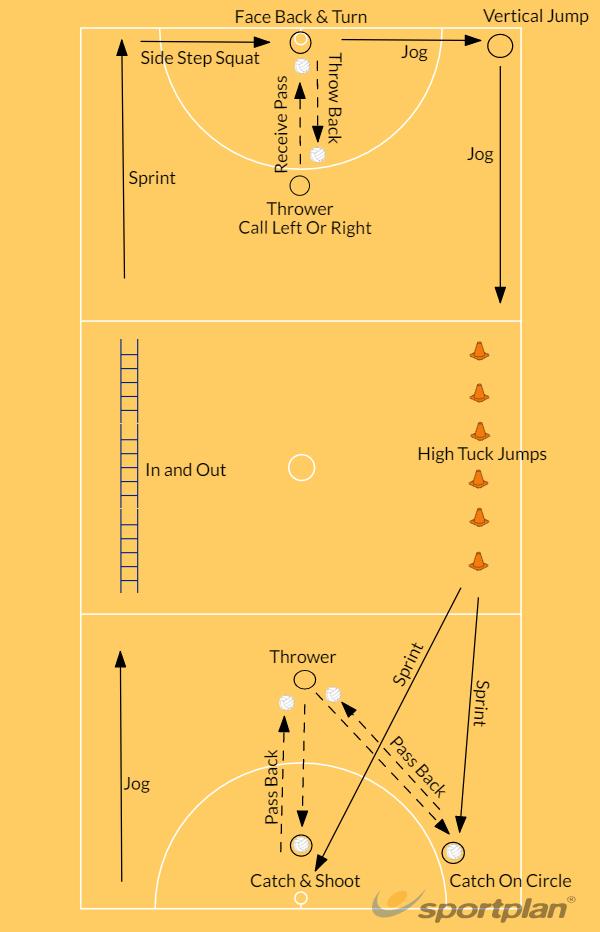 Warm UpWarm upsNetball Drills Coaching