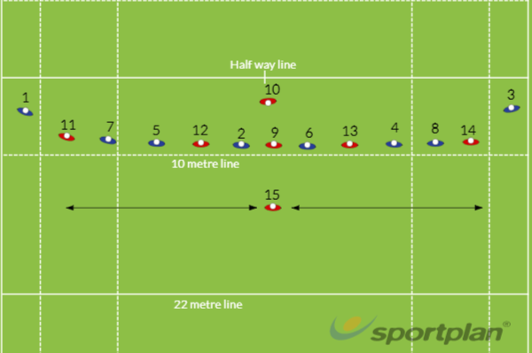 Kick off - defenceRugby Drills Coaching