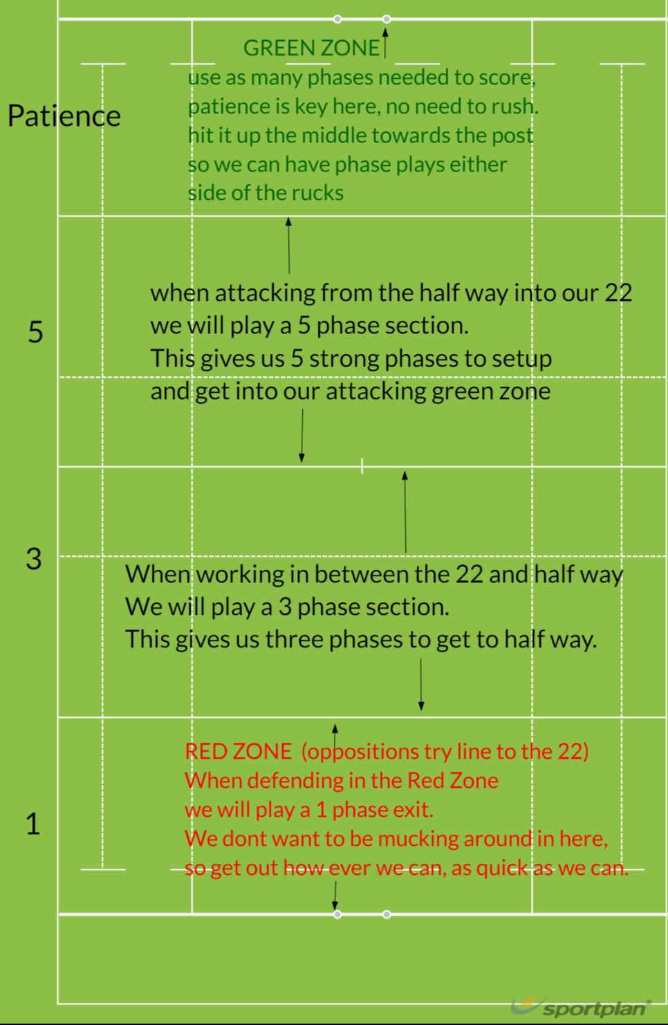 Beckenham ladies - Basic Game Plan StructureRugby Drills Coaching
