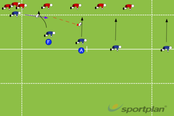 Call 4 crossing passRugby Drills Coaching