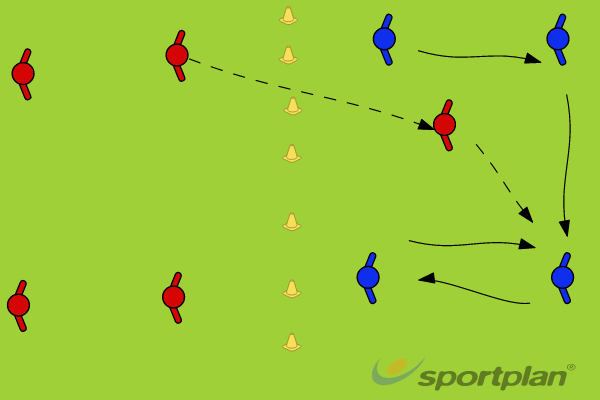 Kabadi - offensive overload - Keep possessionPossessionFootball Drills Coaching