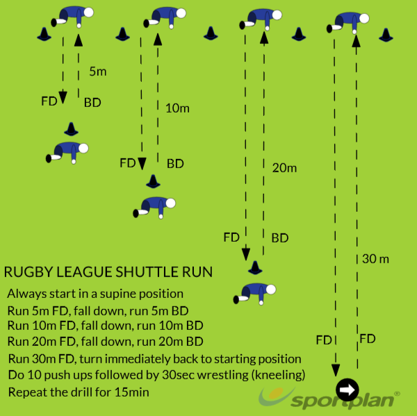 Rugby League ShuttlesRugby Drills Coaching
