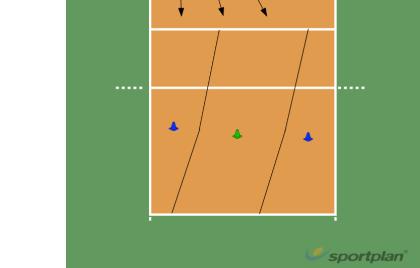 Passing zones vanaf pos 1Volleyball Drills Coaching