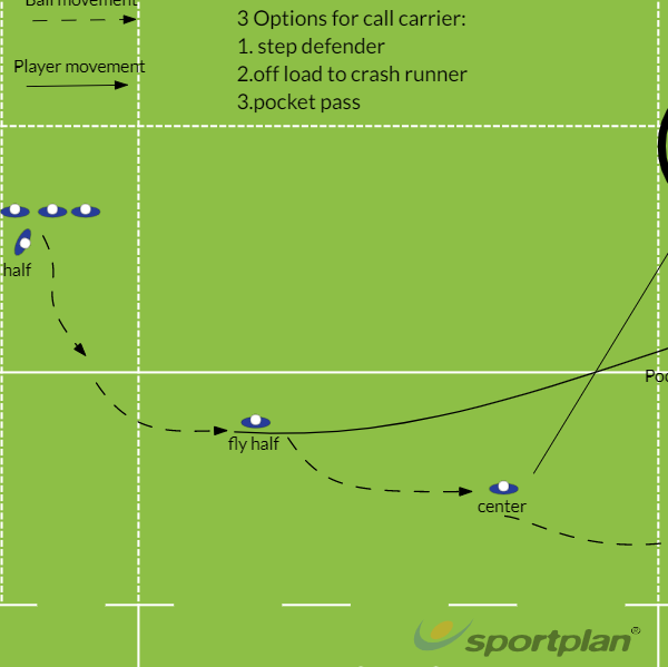 Phase play with pocket passSevensRugby Drills Coaching