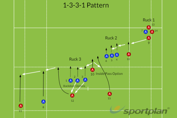 MT 1-3-3-1 PatternMatch RelatedRugby Drills Coaching