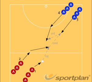 Two OffersAttackNetball Drills Coaching