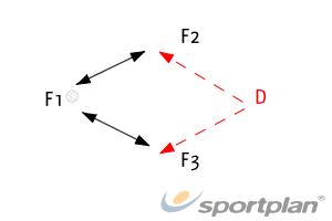The Intercept 2InterceptionNetball Drills Coaching
