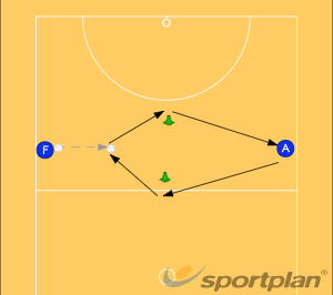 Agility and Ball Drill 1Ball skillsNetball Drills Coaching