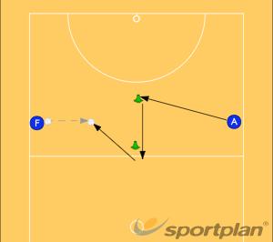 Agility and Ball Drill 3Ball skillsNetball Drills Coaching