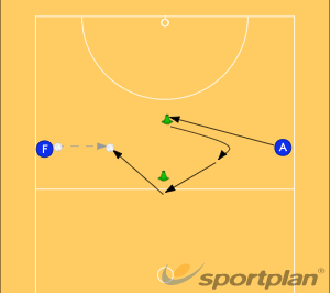 Agility and Ball Drill 4Ball skillsNetball Drills Coaching
