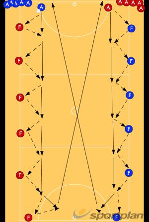 Around The WorldBall skillsNetball Drills Coaching
