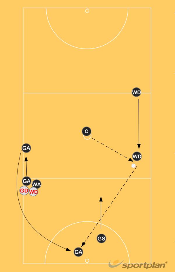 Set Play 3 centre passRoles & responsibilitiesNetball Drills Coaching
