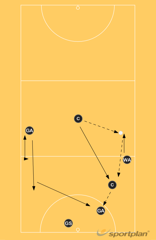 Set Play 6 centre passRoles & responsibilitiesNetball Drills Coaching