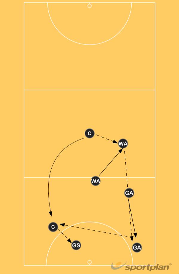Set Play 7 centre passRoles & responsibilitiesNetball Drills Coaching
