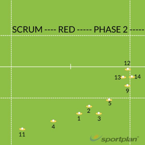SCRUM----- RED----- PHASE 2Match RelatedRugby Drills Coaching
