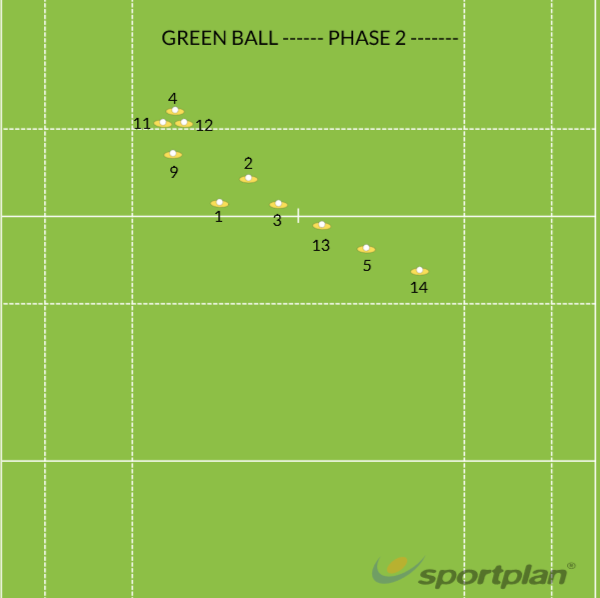 RESTART FROM CENTRE ----GREEN--- PHASE 2---Match RelatedRugby Drills Coaching