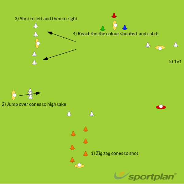 You know the drill (GK)Skill CircuitFootball Drills Coaching