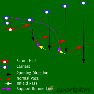 Passing Wave with Support RunnersPassingRugby Drills Coaching
