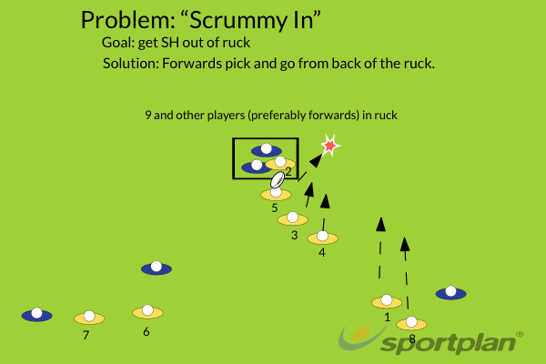 Scrum-Half In RuckPassingRugby Drills Coaching