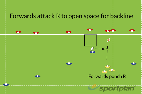 Forward weak attack to open BacksPassingRugby Drills Coaching