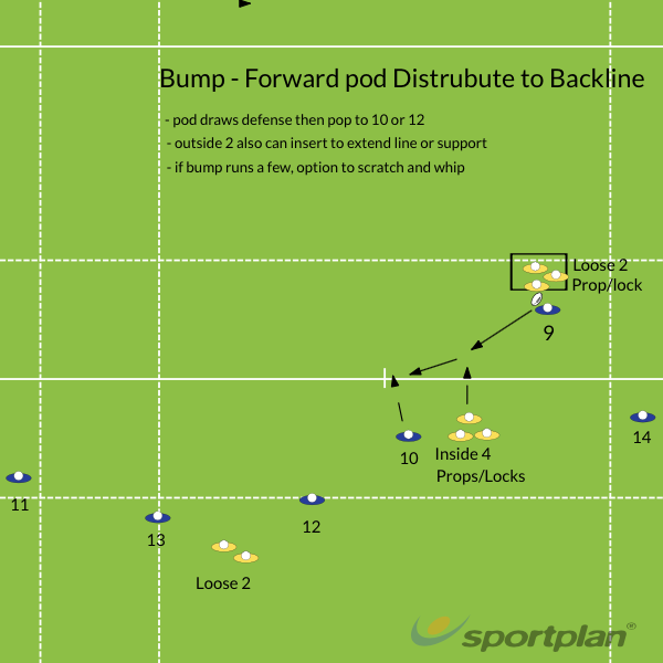 BumpPassingRugby Drills Coaching