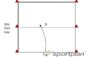 1 v 1Practices for JuniorsRugby Drills Coaching