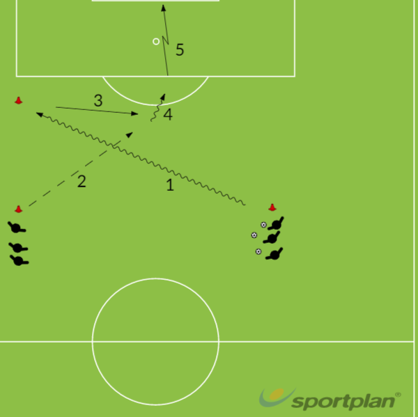 Shooting with overlap runShootingFootball Drills Coaching