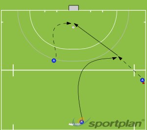 Overhead, receive and deliver for deflectionPassing & ReceivingHockey Drills Coaching