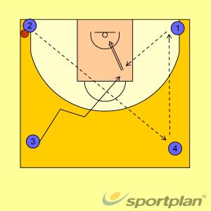 Quadrat amb entrada1 v 1Basketball Drills Coaching