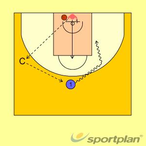 1c1 desde linia de fons amb moviment 31 v 1Basketball Drills Coaching