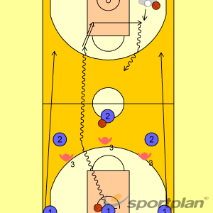 3c3c3 continuat amb entrenadorAdvanced Ball HandlingBasketball Drills Coaching