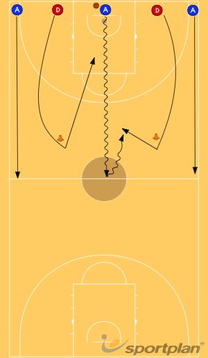Del 5c0 al 3c2 amb 2c1 final3 v 2Basketball Drills Coaching