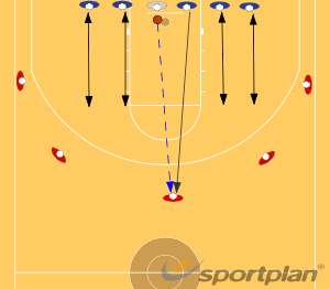 principle 4: all defenders should move on every passDefenseBasketball Drills Coaching