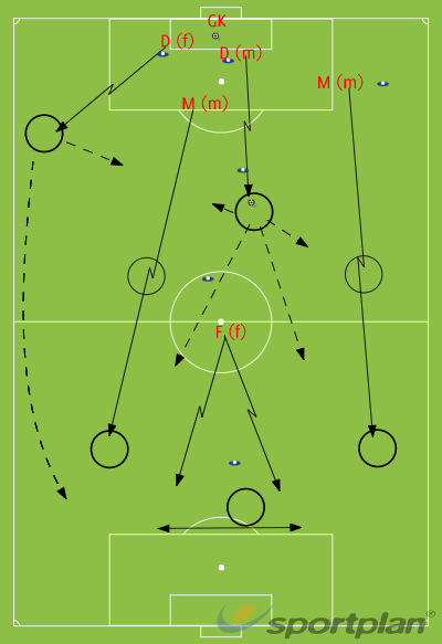 Countering after GK claims a cross / shotFootball Drills Coaching