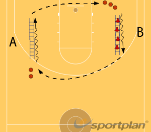 Bote y agilidad de piesBasic Ball HandlingBasketball Drills Coaching