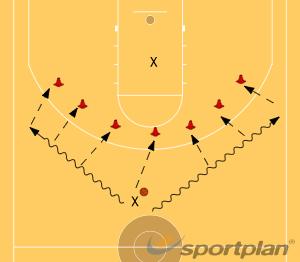 PasesPassingBasketball Drills Coaching