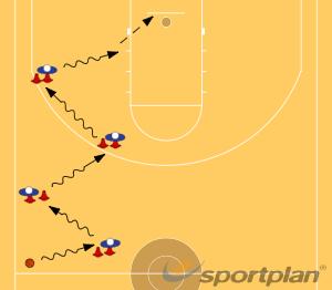 BoteBasic Ball HandlingBasketball Drills Coaching